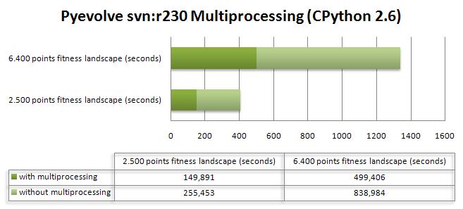 pyevolve_multiprocessing