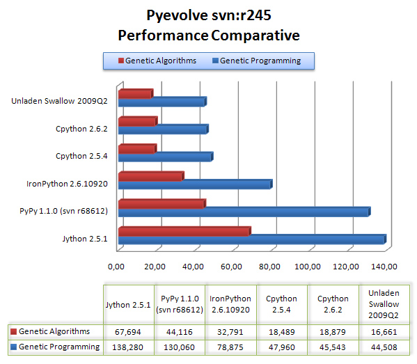 pyevolve_pyvms
