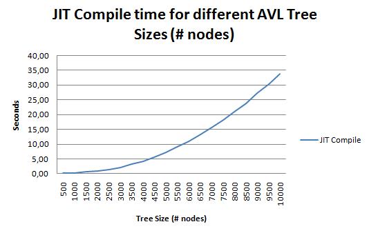 graph_jit_compile