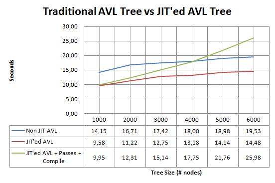 jit_avl_vs_nonjit
