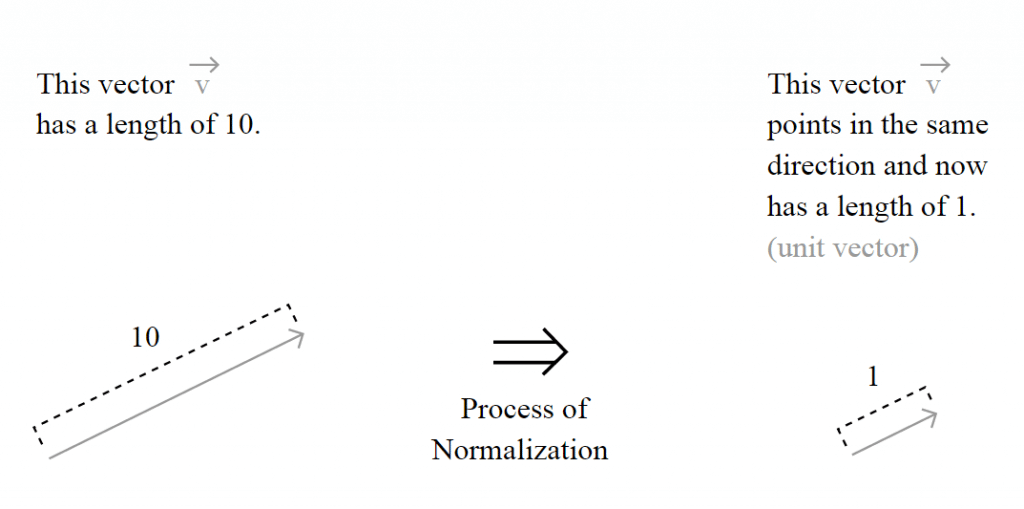 The normalization process (Source: http://processing.org/learning/pvector/)