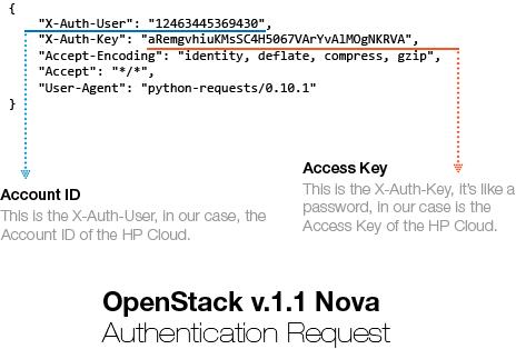 使用Python和Requests访问HP OpenStack Nova