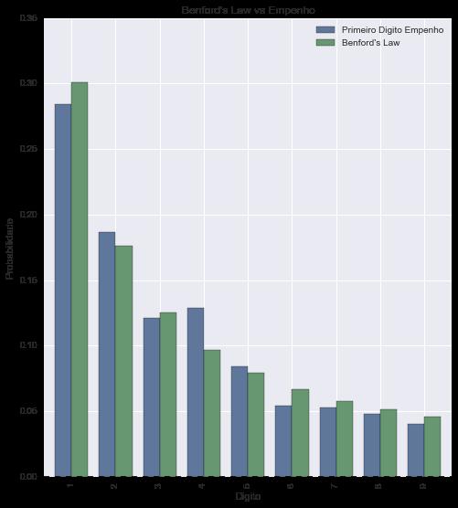 Lei de Benford vs Despesas de Custeio (Empenho)