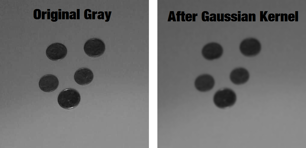 The original gray image and the image after applying the Gaussian Kernel.