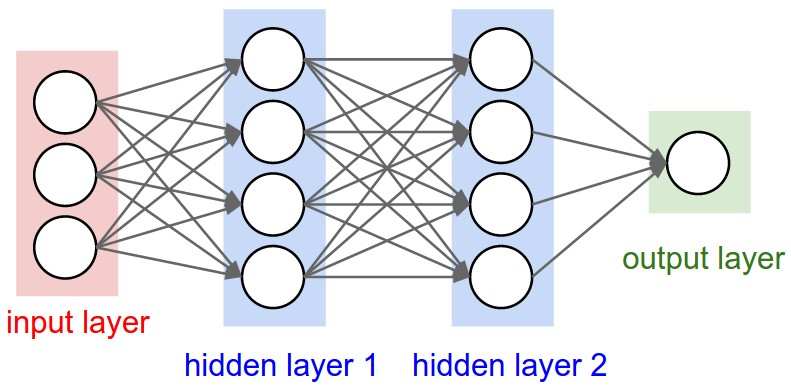 A regular neural network.