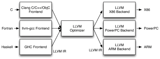 LLVM Compiler Architecture