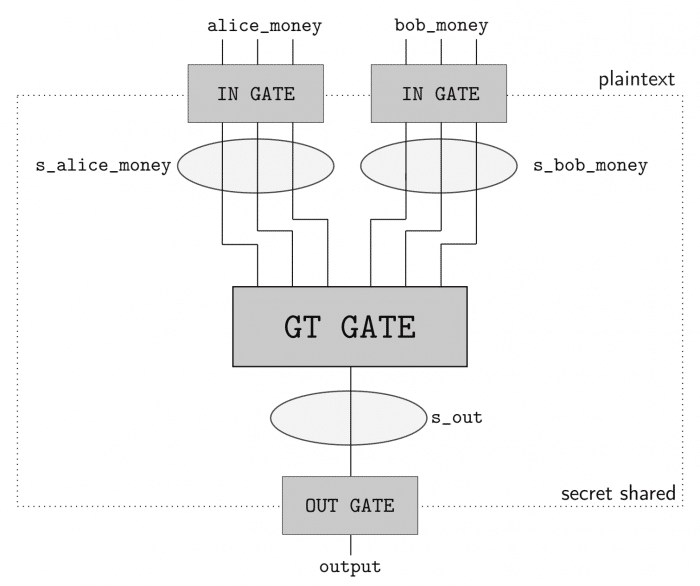 Privacy-preserving sentence semantic similarity using InferSent