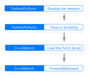 PyTorch 1 0 tracing JIT and LibTorch C++ API to integrate