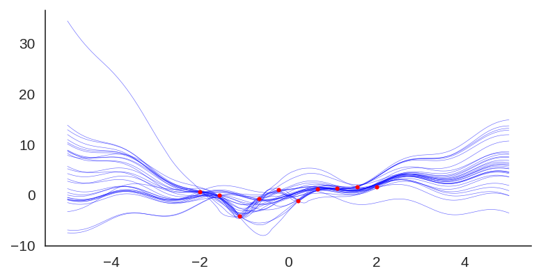 Randomized prior functions in PyTorch | Terra Incognita